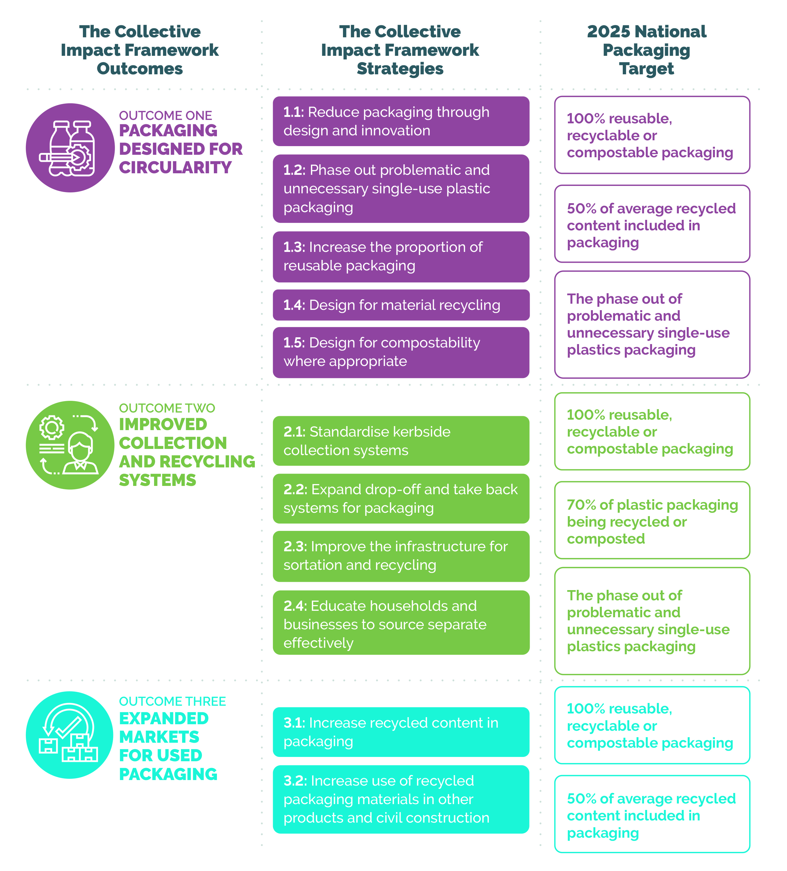 The Collective Impact Framework Outcomes
