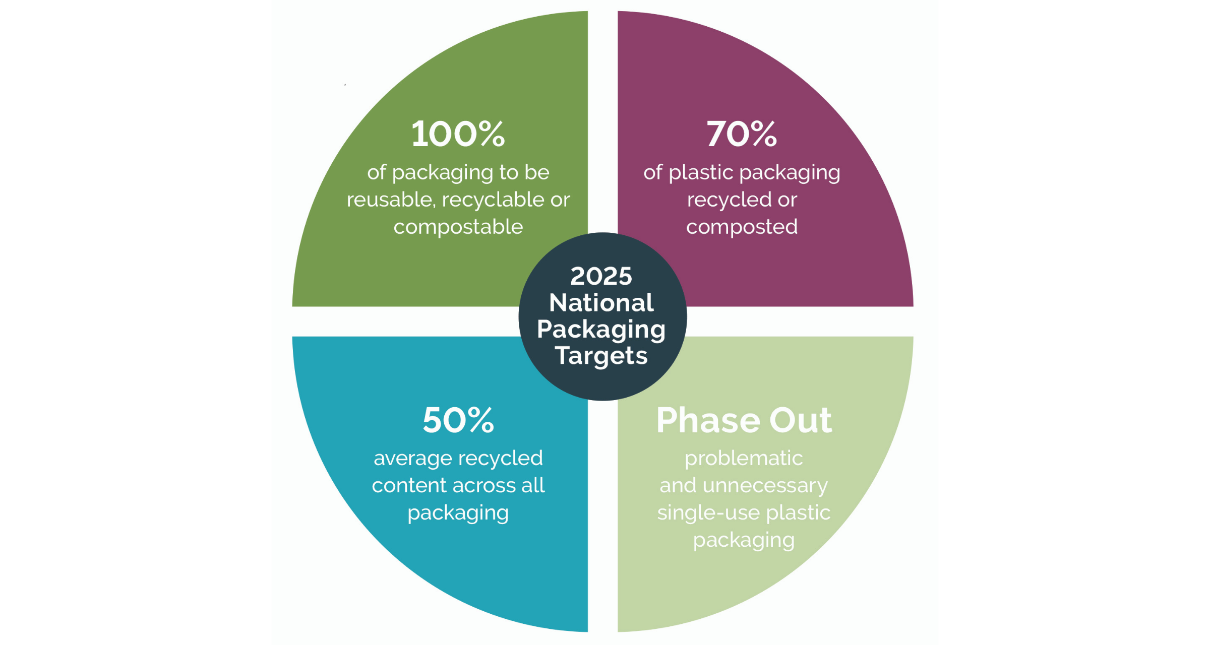 2025 National Packaging Target