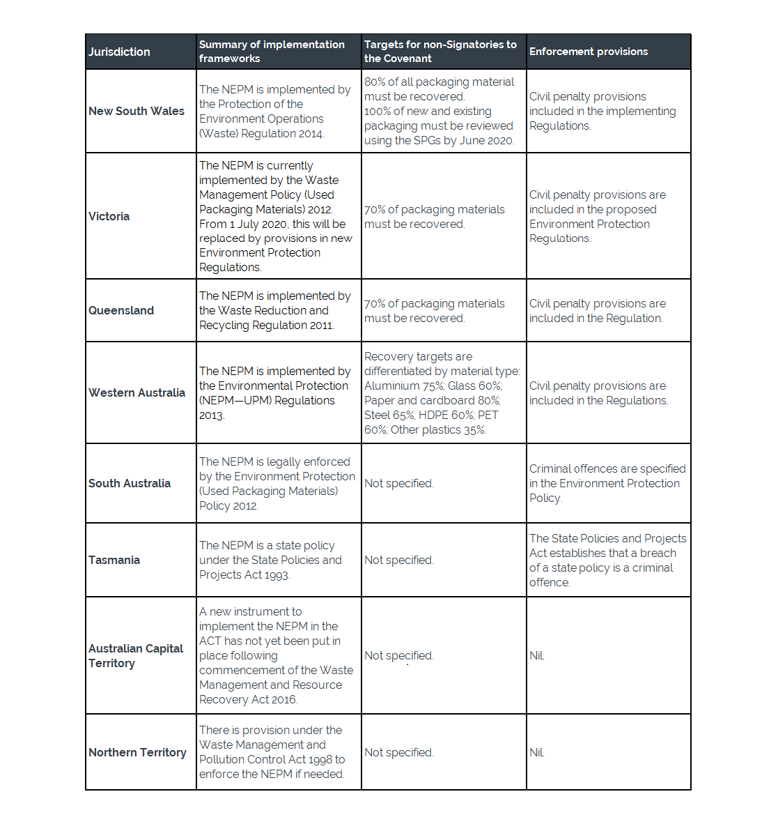 Enforcement Provisions in each Jurisdiction.png