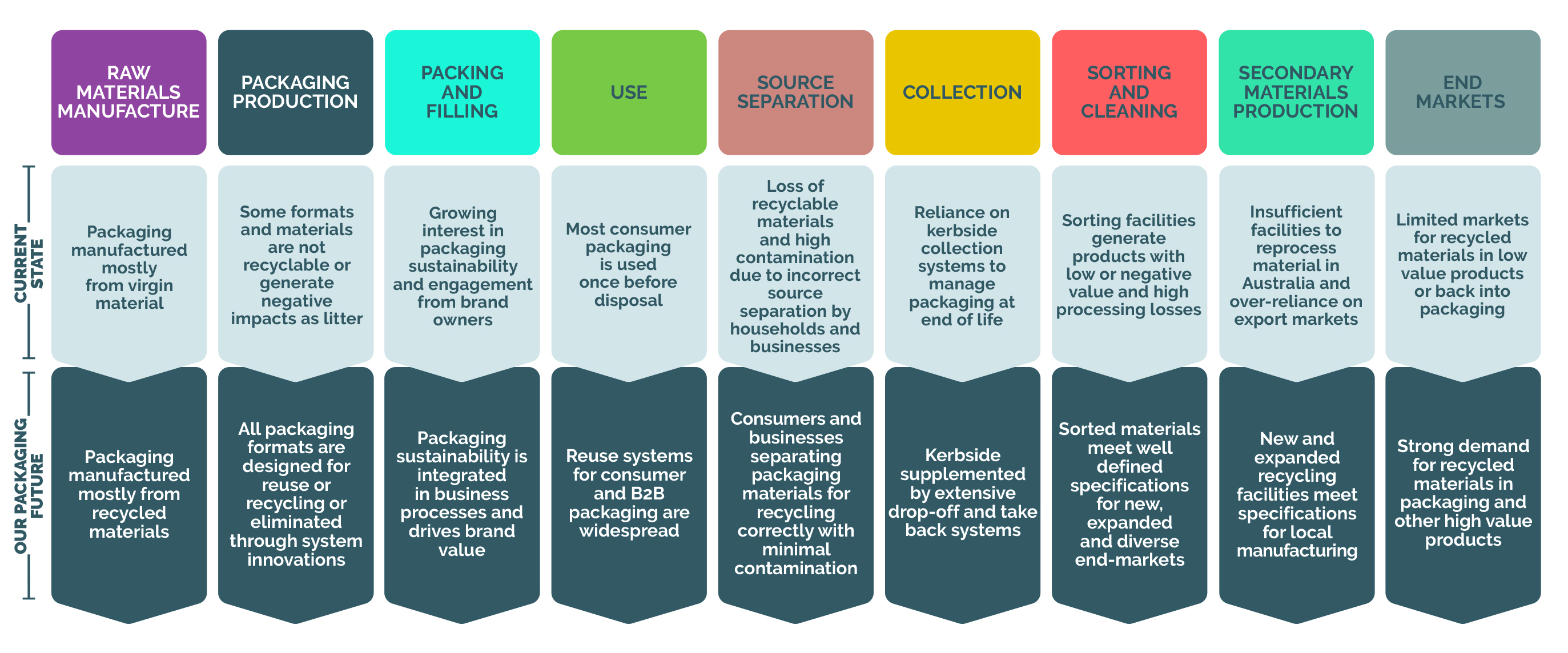 Transforming the Packaging Value Chain